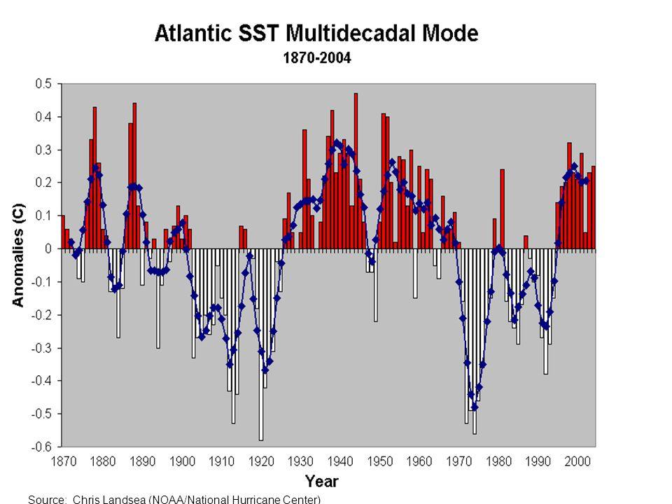 Source: Chris Landsea (NOAA/National Hurricane Center)