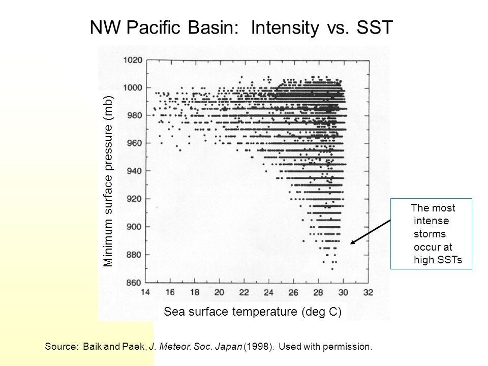 NW Pacific Basin: Intensity vs. SST Source: Baik and Paek, J. Meteor. Soc. Japan (1998). Used with permission. Minimum surface pressure (mb) Sea surfa