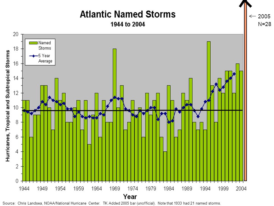 Source: Chris Landsea, NOAA/National Hurricane Center. TK Added 2005 bar (unofficial). Note that 1933 had 21 named storms. 2005 N=28