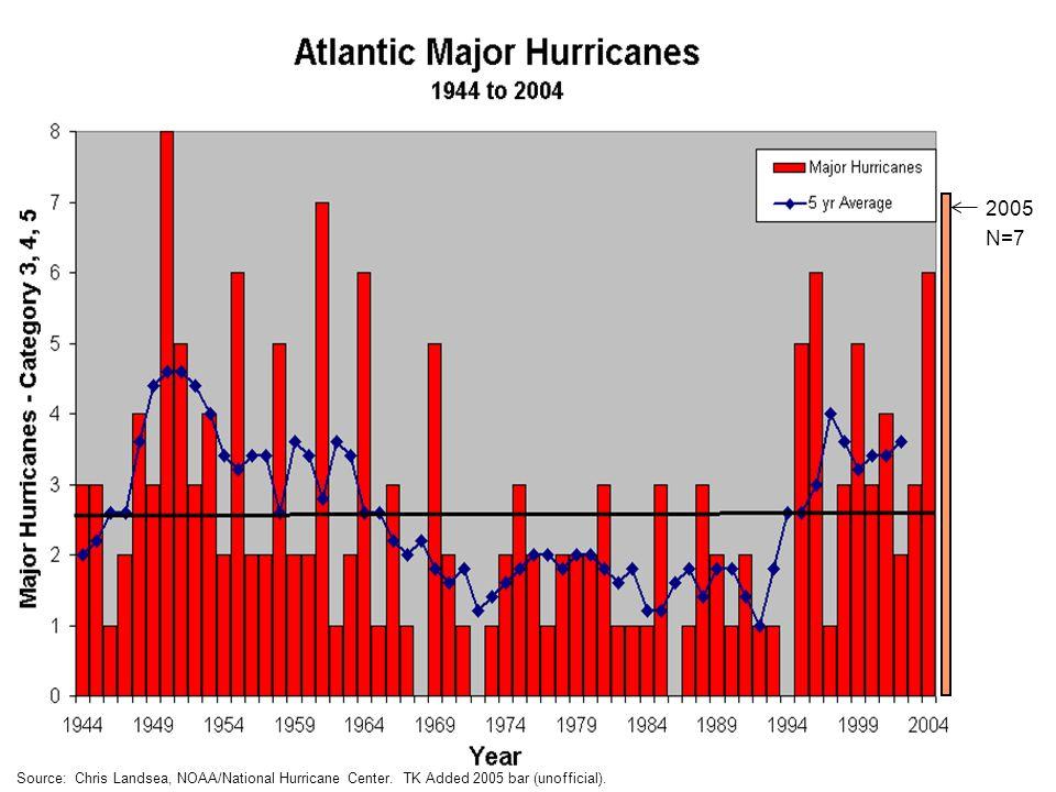 Source: Chris Landsea, NOAA/National Hurricane Center. TK Added 2005 bar (unofficial). 2005 N=7