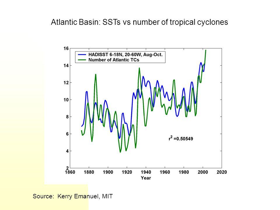 Source: Kerry Emanuel, MIT Atlantic Basin: SSTs vs number of tropical cyclones