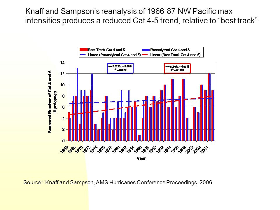 Source: Knaff and Sampson, AMS Hurricanes Conference Proceedings, 2006 Knaff and Sampson's reanalysis of 1966-87 NW Pacific max intensities produces a