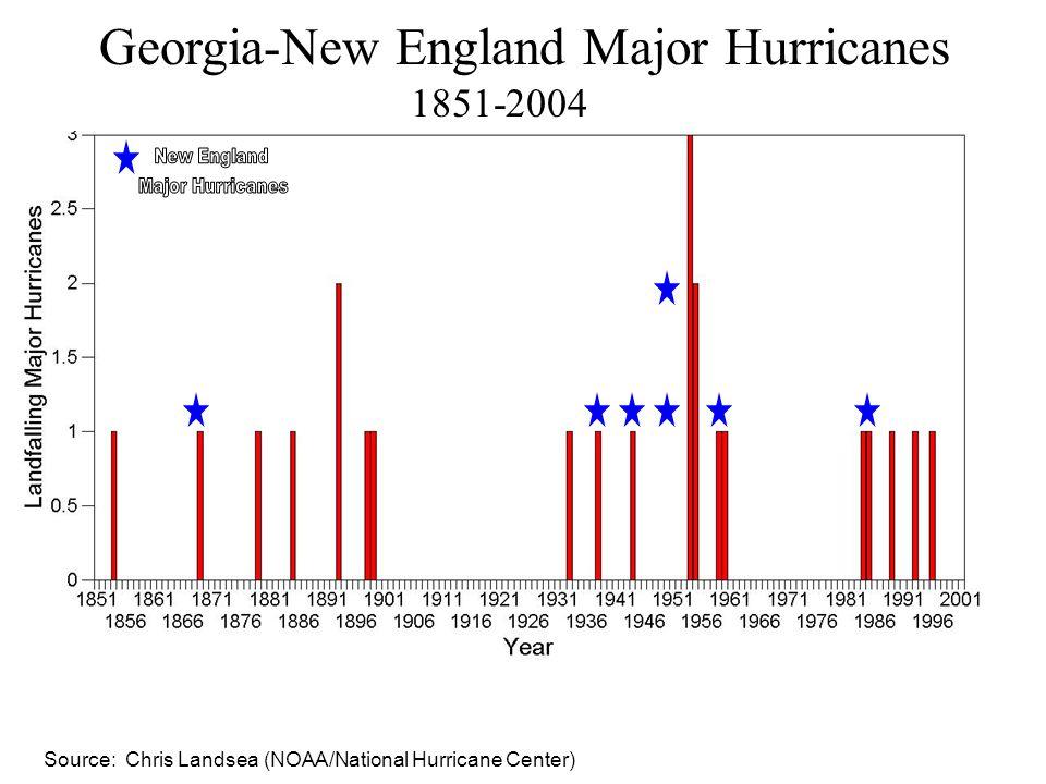 Georgia-New England Major Hurricanes 1851-2004 Source: Chris Landsea (NOAA/National Hurricane Center)