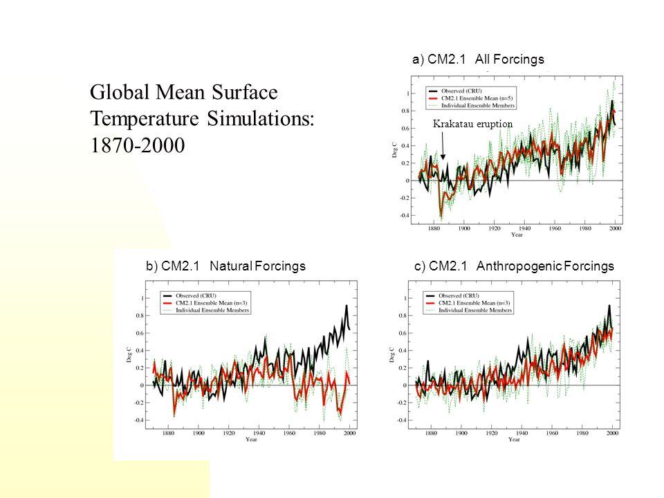 a) CM2.1 All Forcings b) CM2.1 Natural Forcings c) CM2.1 Anthropogenic Forcings Global Mean Surface Temperature Simulations: 1870-2000 Krakatau erupti