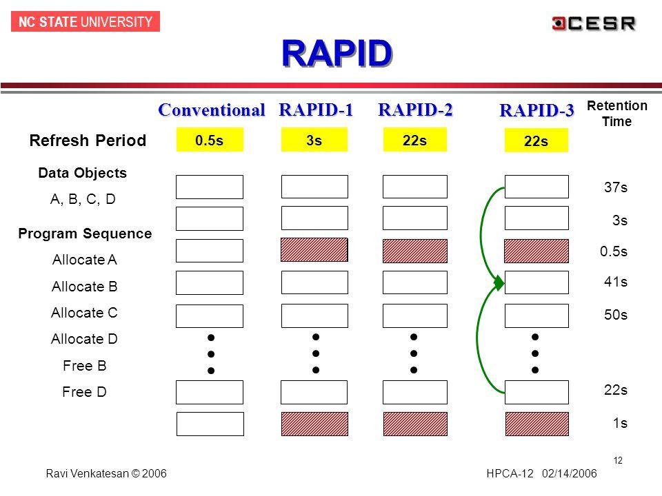 NC STATE UNIVERSITY Ravi Venkatesan © 2006 HPCA-12 02/14/2006 12 RAPID ConventionalRAPID-1 Data Objects A, B, C, D Program Sequence Allocate A Allocat