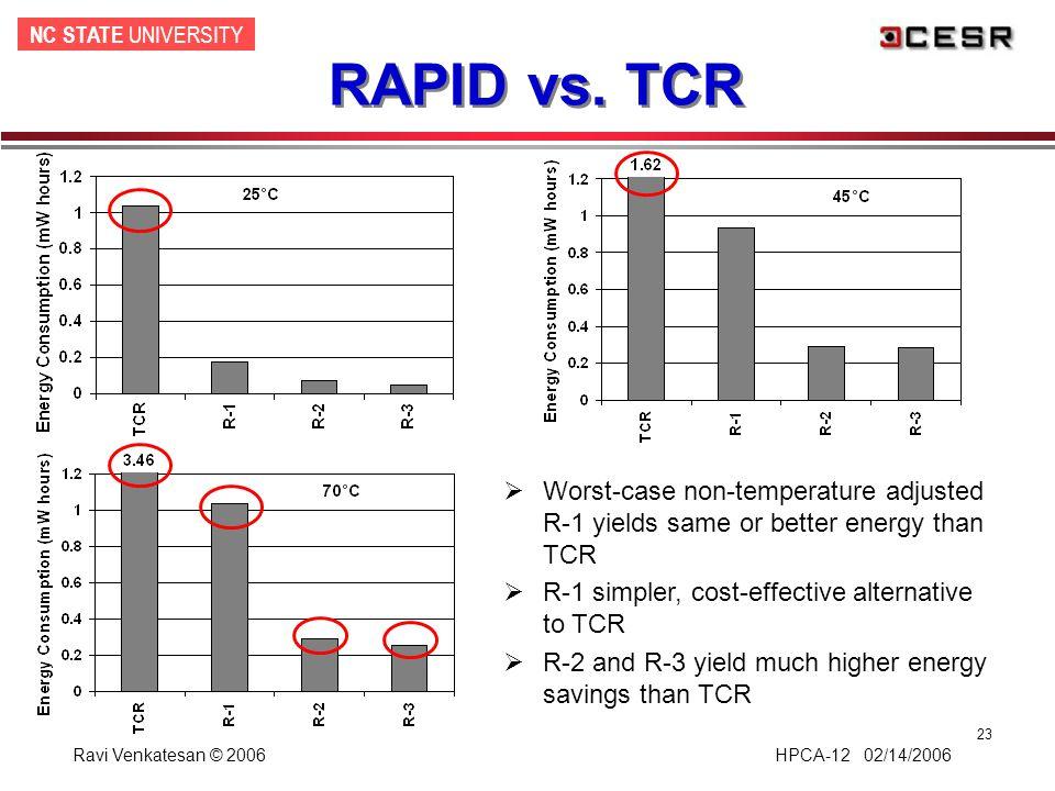 NC STATE UNIVERSITY Ravi Venkatesan © 2006 HPCA-12 02/14/2006 23 RAPID vs. TCR  Worst-case non-temperature adjusted R-1 yields same or better energy