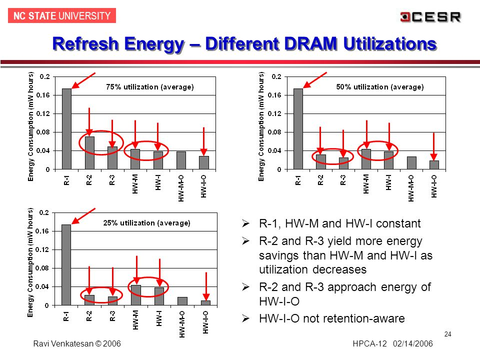 NC STATE UNIVERSITY Ravi Venkatesan © 2006 HPCA-12 02/14/2006 24 Refresh Energy – Different DRAM Utilizations  R-1, HW-M and HW-I constant  R-2 and R-3 yield more energy savings than HW-M and HW-I as utilization decreases  R-2 and R-3 approach energy of HW-I-O  HW-I-O not retention-aware