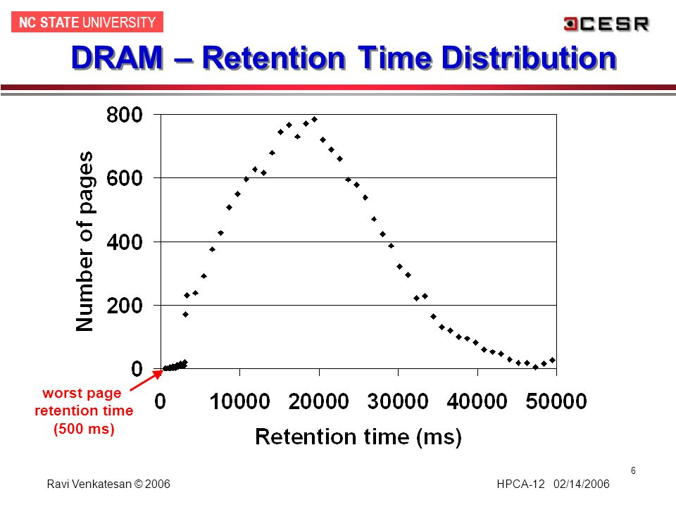 NC STATE UNIVERSITY Ravi Venkatesan © 2006 HPCA-12 02/14/2006 6 DRAM – Retention Time Distribution worst page retention time (500 ms)