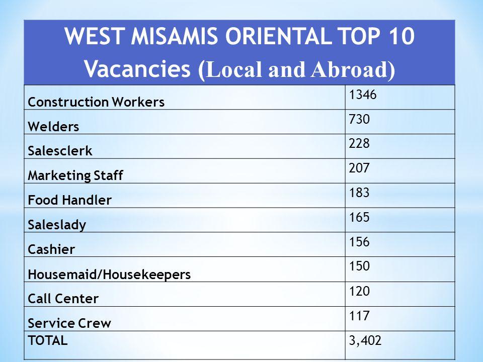 WEST MISAMIS ORIENTAL TOP 10 Vacancies ( Local and Abroad) Construction Workers 1346 Welders 730 Salesclerk 228 Marketing Staff 207 Food Handler 183 S