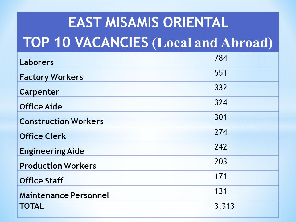 EAST MISAMIS ORIENTAL TOP 10 VACANCIES (Local and Abroad) Laborers 784 Factory Workers 551 Carpenter 332 Office Aide 324 Construction Workers 301 Offi