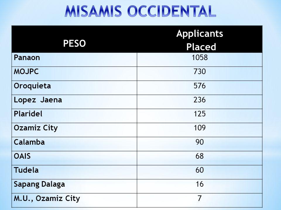 PESO Applicants Placed Panaon1058 MOJPC730 Oroquieta576 Lopez Jaena236 Plaridel125 Ozamiz City109 Calamba90 OAIS68 Tudela60 Sapang Dalaga16 M.U., Ozam