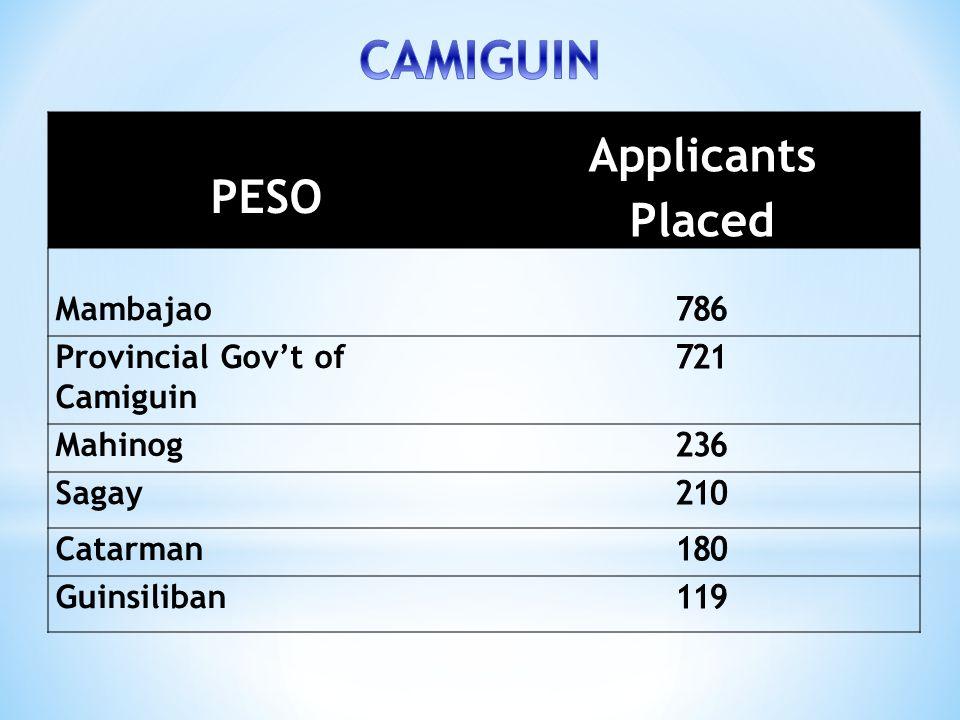 PESO Applicants Placed Mambajao Provincial Gov't of Camiguin Mahinog Sagay Catarman Guinsiliban