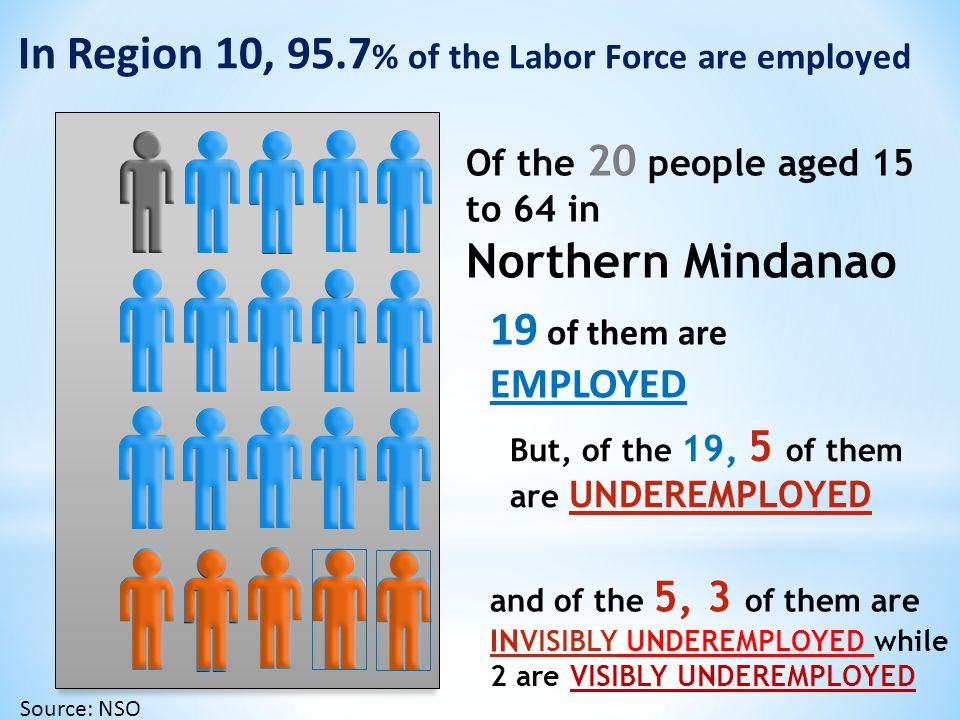 LABOR FORCE In Jan 2013, Region 10 Labor force reached 2,009,000 Source: NSO 2013 = 68.9% 2012 = 70%