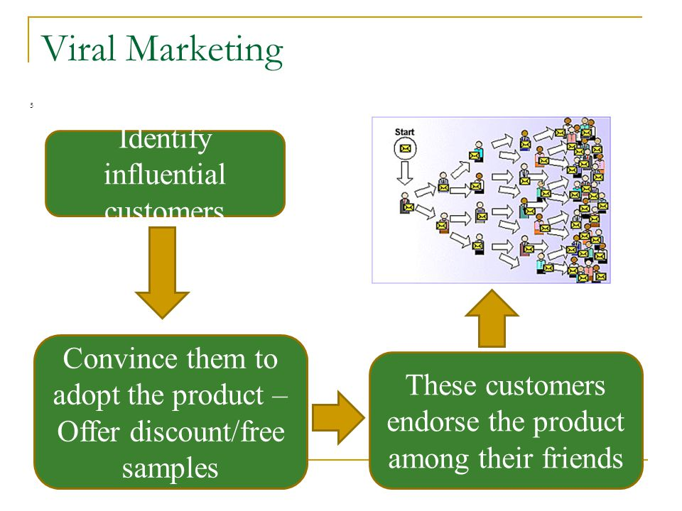 Viral Marketing 5 Identify influential customers These customers endorse the product among their friends Convince them to adopt the product – Offer discount/free samples