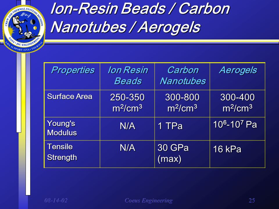 08-14-02Coeus Engineering25 Ion-Resin Beads / Carbon Nanotubes / Aerogels Properties Ion Resin Beads Carbon Nanotubes Aerogels Surface Area 250-350 m 2 /cm 3 300-800 m 2 /cm 3 300-400 m 2 /cm 3 Young s Modulus N/A 1 TPa 10 6 -10 7 Pa Tensile Strength N/A 30 GPa (max) 16 kPa