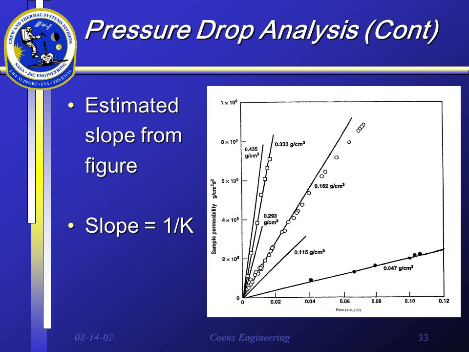 08-14-02Coeus Engineering33 Pressure Drop Analysis (Cont) EstimatedEstimated slope from figure Slope = 1/KSlope = 1/K
