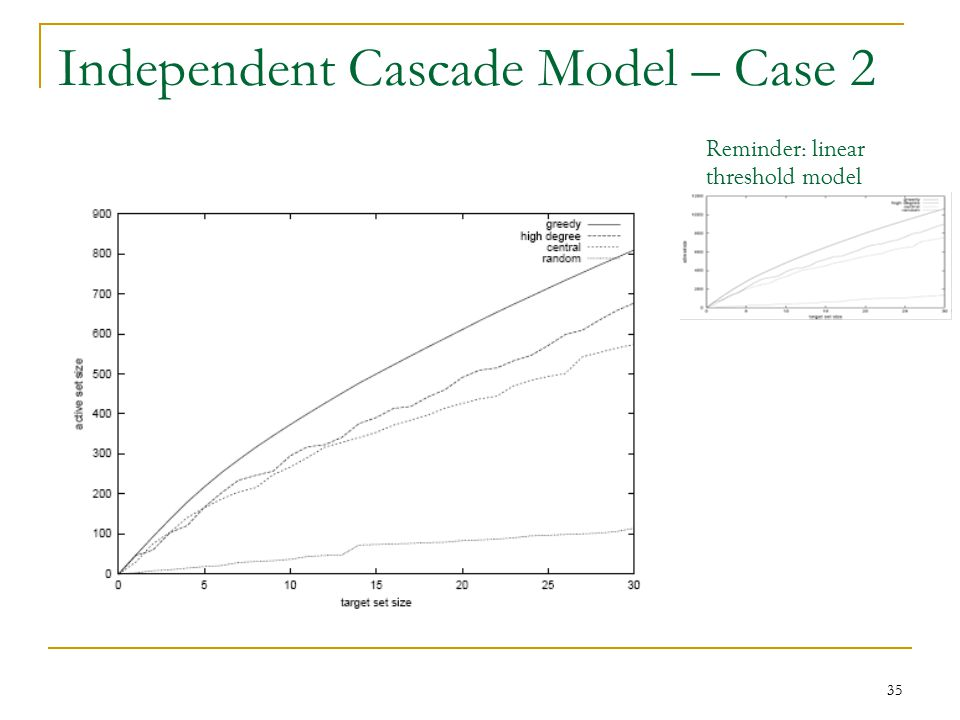 Independent Cascade Model – Case 2 Reminder: linear threshold model 35