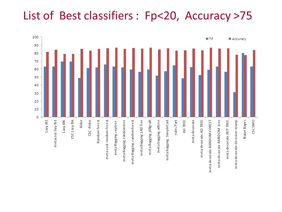 List of Best classifiers : Fp 75