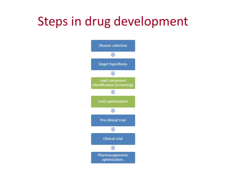 Steps in drug development Disease selectionTarget hypothesis Lead compound identification (screening) Lead optimizationPre-clinical trialClinical trial Pharmacogenomic optimization.