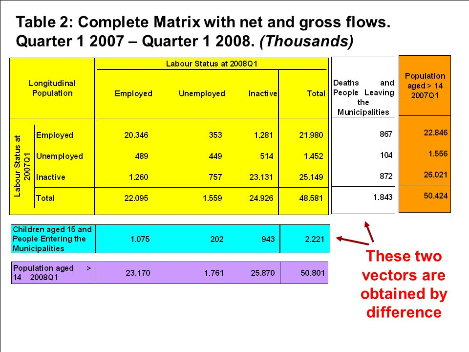 5th Workshop on LFS Methodology – Paris – 15-16 April 2010 Table 2: Complete Matrix with net and gross flows.