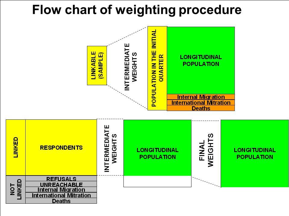5th Workshop on LFS Methodology – Paris – 15-16 April 2010 Flow chart of weighting procedure INTERMEDIATE WEIGHTS FINAL WEIGHTS INTERMEDIATE WEIGHTS