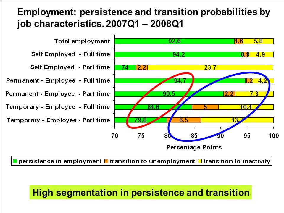5th Workshop on LFS Methodology – Paris – 15-16 April 2010 High segmentation in persistence and transition Employment: persistence and transition probabilities by job characteristics.