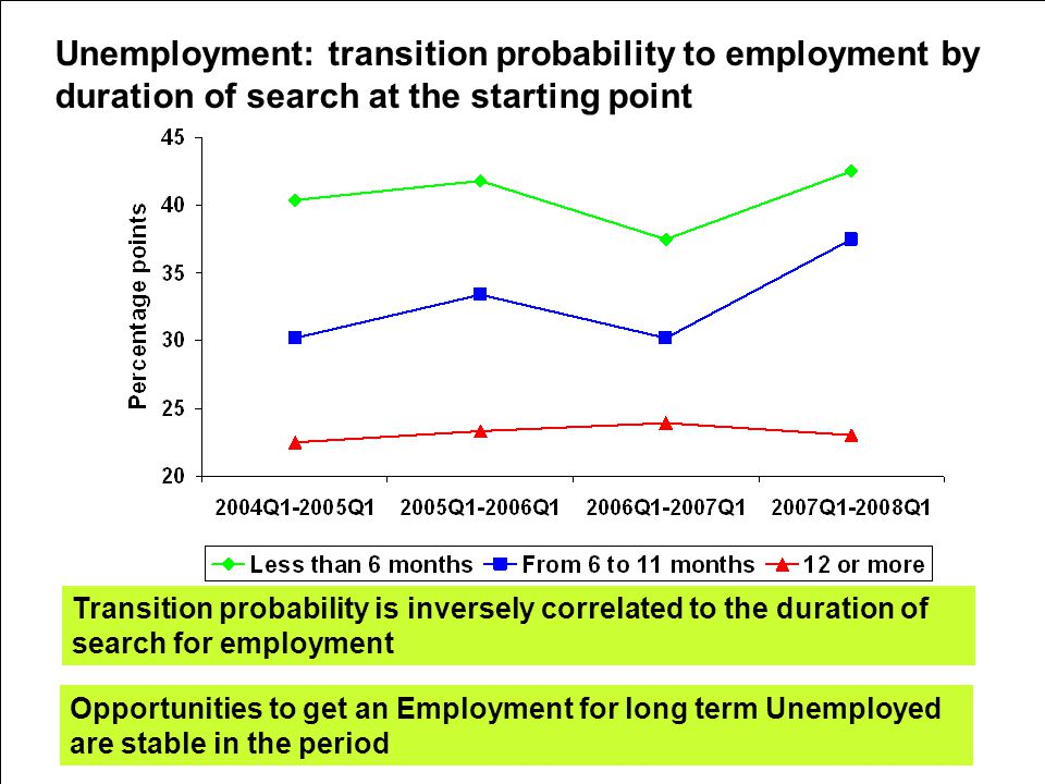 5th Workshop on LFS Methodology – Paris – 15-16 April 2010 Unemployment: transition probability to employment by duration of search at the starting point Transition probability is inversely correlated to the duration of search for employment Opportunities to get an Employment for long term Unemployed are stable in the period