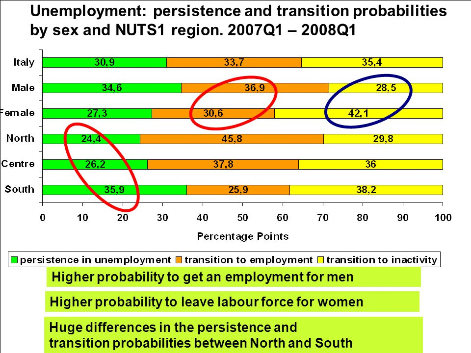 5th Workshop on LFS Methodology – Paris – 15-16 April 2010 Huge differences in the persistence and transition probabilities between North and South Unemployment: persistence and transition probabilities by sex and NUTS1 region.