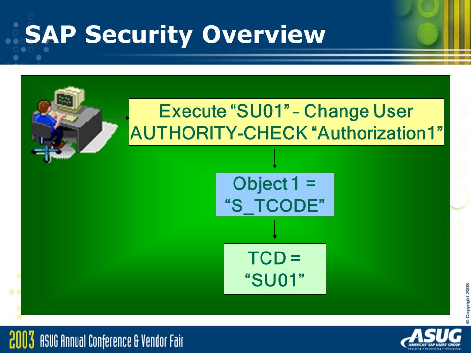 SAP Security Overview Execute SU01 – Change User AUTHORITY-CHECK Authorization1 Object 1 = S_TCODE TCD = SU01