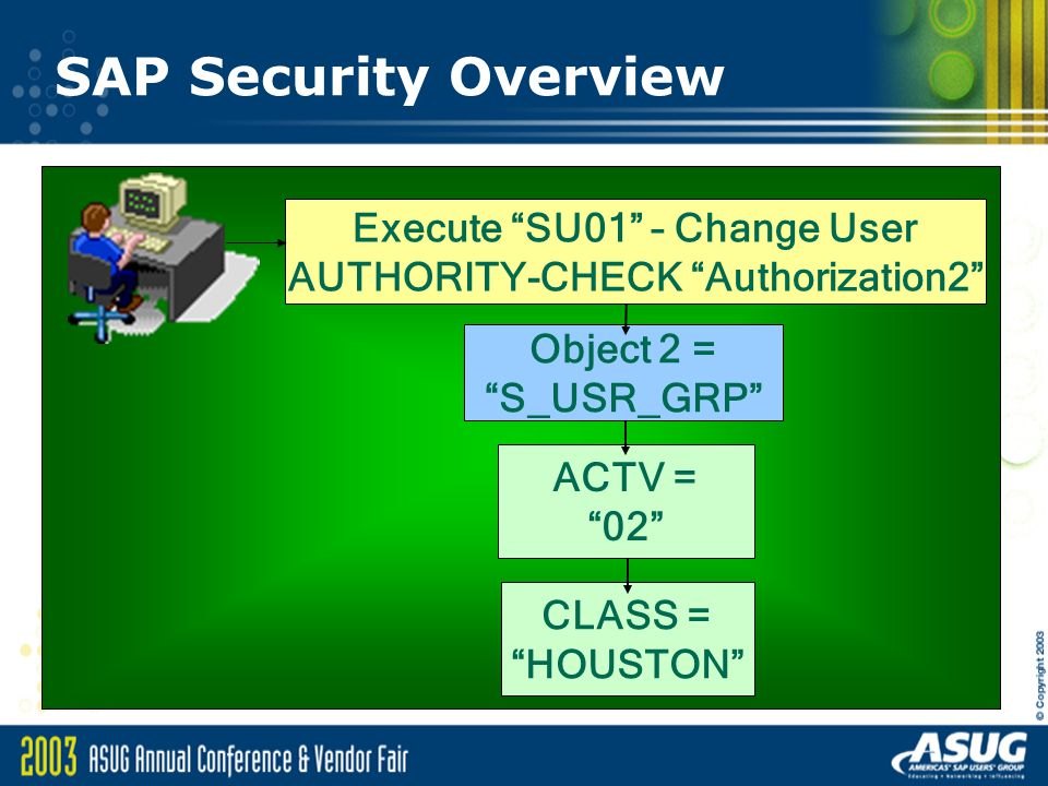 SAP Security Overview ACTV = 02 Object 2 = S_USR_GRP CLASS = HOUSTON Execute SU01 – Change User AUTHORITY-CHECK Authorization2