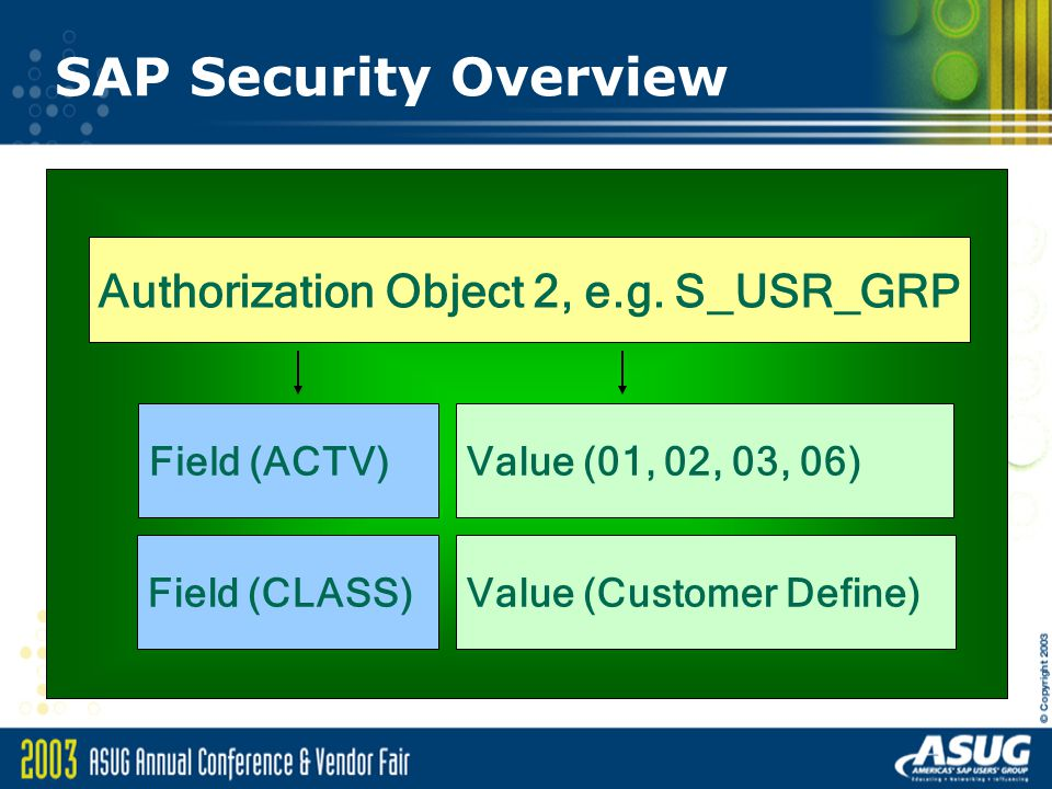 SAP Security Overview Authorization Object 2, e.g.