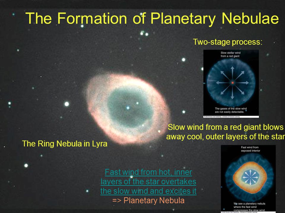 The Ring Nebula in Lyra The Formation of Planetary Nebulae Two-stage process: Slow wind from a red giant blows away cool, outer layers of the star Fas