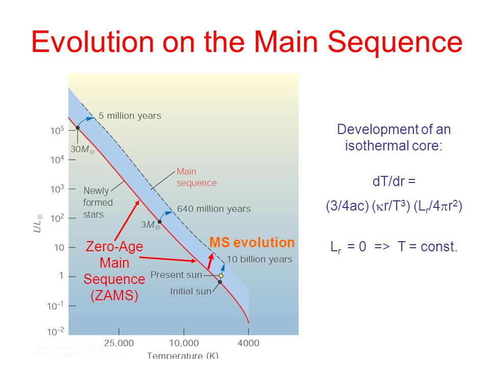 Evolution on the Main Sequence Zero-Age Main Sequence (ZAMS) MS evolution Development of an isothermal core: dT/dr = (3/4ac) (  r/T 3 ) (L r /4  r 2 ) L r = 0 => T = const.