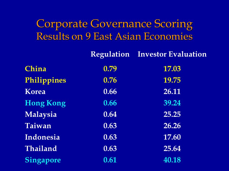 Corporate Governance Scoring Results on 9 East Asian Economies RegulationInvestor Evaluation China0.7917.03 Philippines0.7619.75 Korea0.6626.11 Hong Kong0.6639.24 Malaysia0.6425.25 Taiwan0.6326.26 Indonesia0.6317.60 Thailand0.6325.64 Singapore0.6140.18