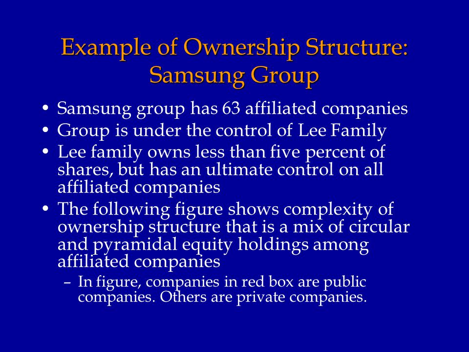 Example of Ownership Structure: Samsung Group Samsung group has 63 affiliated companies Group is under the control of Lee Family Lee family owns less than five percent of shares, but has an ultimate control on all affiliated companies The following figure shows complexity of ownership structure that is a mix of circular and pyramidal equity holdings among affiliated companies –In figure, companies in red box are public companies.