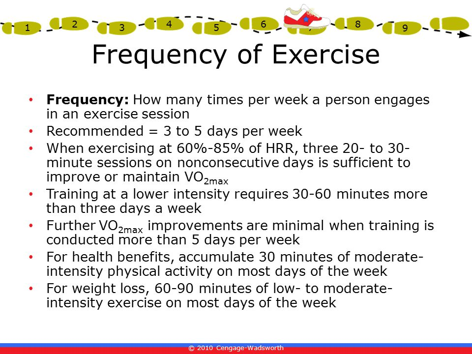 © 2010 Cengage-Wadsworth 1 2 3 4 5 6 7 8 9 Frequency of Exercise Frequency: How many times per week a person engages in an exercise session Recommended = 3 to 5 days per week When exercising at 60%-85% of HRR, three 20- to 30- minute sessions on nonconsecutive days is sufficient to improve or maintain VO 2max Training at a lower intensity requires 30-60 minutes more than three days a week Further VO 2max improvements are minimal when training is conducted more than 5 days per week For health benefits, accumulate 30 minutes of moderate- intensity physical activity on most days of the week For weight loss, 60-90 minutes of low- to moderate- intensity exercise on most days of the week