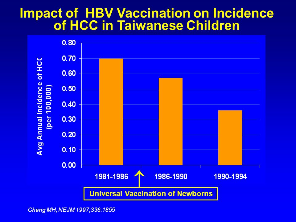 Impact of HBV Vaccination on Incidence of HCC in Taiwanese Children Universal Vaccination of Newborns  Chang MH, NEJM 1997;336:1855