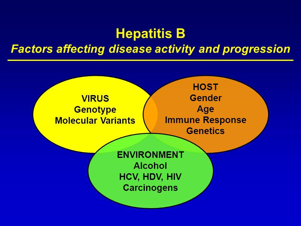 Hepatitis B Factors affecting disease activity and progression VIRUS Genotype Molecular Variants HOST Gender Age Immune Response Genetics ENVIRONMENT