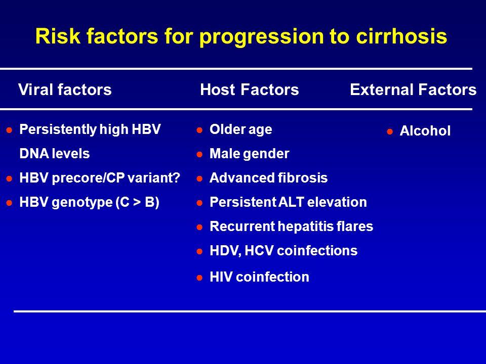 Viral factors Host Factors External Factors ●Persistently high HBV DNA levels ●HBV precore/CP variant? ●HBV genotype (C > B) ●Older age ●Male gender ●