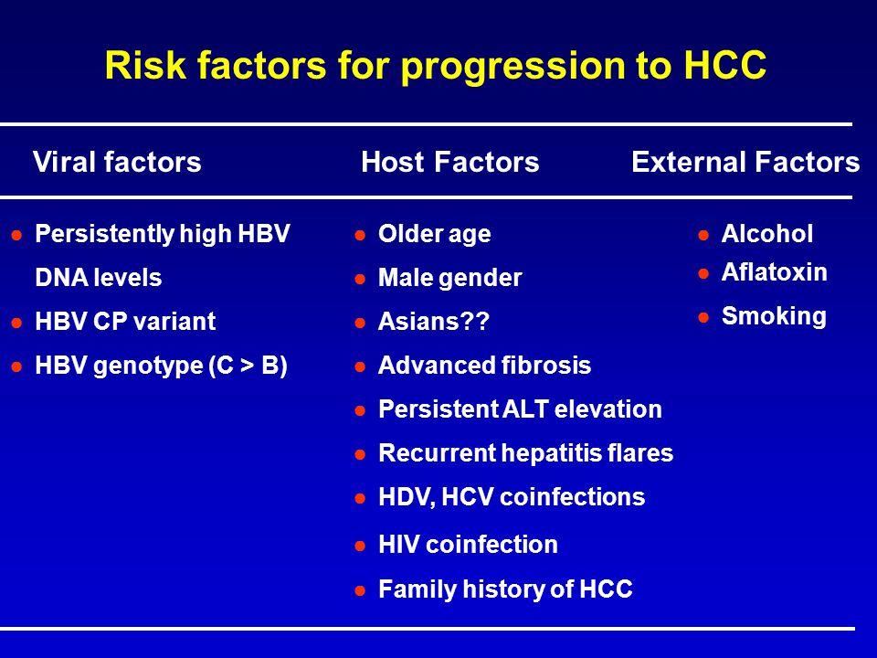 Viral factors Host Factors External Factors ●Persistently high HBV DNA levels ●HBV CP variant ●HBV genotype (C > B) ●Older age ●Male gender ●Asians??