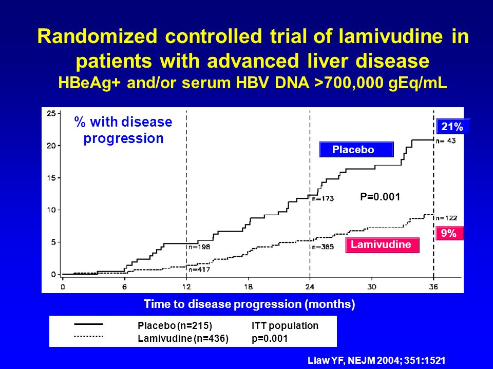 Randomized controlled trial of lamivudine in patients with advanced liver disease HBeAg+ and/or serum HBV DNA >700,000 gEq/mL % with disease progressi