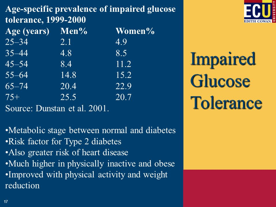 Impaired Glucose Tolerance 17 Age-specific prevalence of impaired glucose tolerance, 1999-2000 Age (years) Men% Women% 25–34 2.1 4.9 35–44 4.8 8.5 45–54 8.4 11.2 55–64 14.8 15.2 65–74 20.4 22.9 75+ 25.5 20.7 Source: Dunstan et al.
