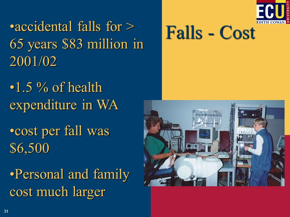 Falls - Cost 31 accidental falls for > 65 years $83 million in 2001/02accidental falls for > 65 years $83 million in 2001/02 1.5 % of health expenditure in WA1.5 % of health expenditure in WA cost per fall was $6,500cost per fall was $6,500 Personal and family cost much largerPersonal and family cost much larger
