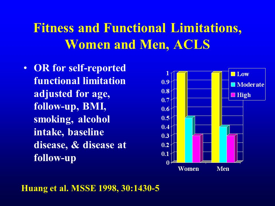 Fitness and Functional Limitations, Women and Men, ACLS OR for self-reported functional limitation adjusted for age, follow-up, BMI, smoking, alcohol intake, baseline disease, & disease at follow-up Huang et al.