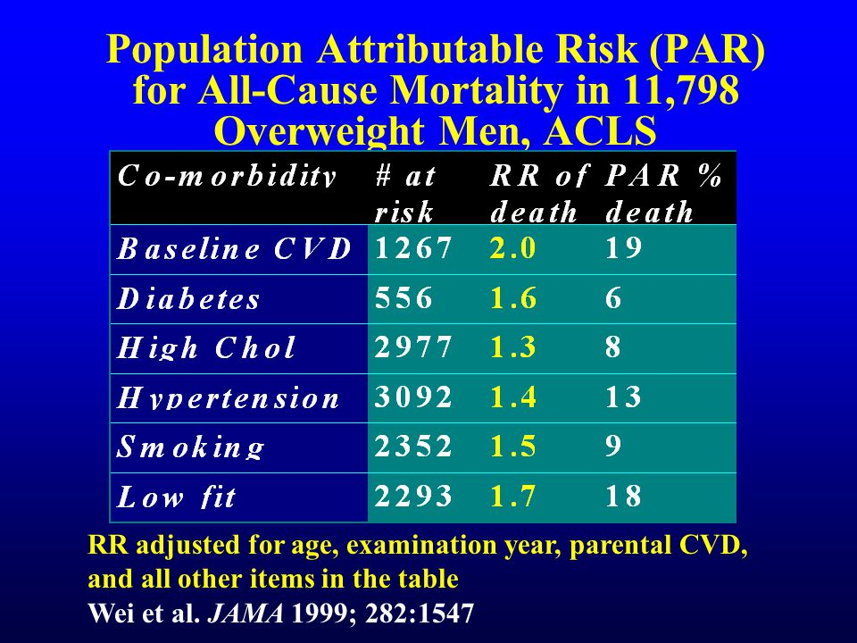 Population Attributable Risk (PAR) for All-Cause Mortality in 11,798 Overweight Men, ACLS RR adjusted for age, examination year, parental CVD, and all other items in the table Wei et al.