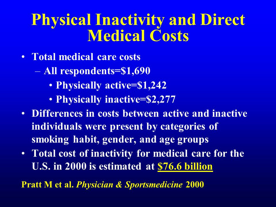 Physical Inactivity and Direct Medical Costs Total medical care costs –All respondents=$1,690 Physically active=$1,242 Physically inactive=$2,277 Differences in costs between active and inactive individuals were present by categories of smoking habit, gender, and age groups Total cost of inactivity for medical care for the U.S.