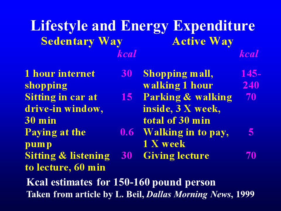 Lifestyle and Energy Expenditure Kcal estimates for 150-160 pound person Taken from article by L.