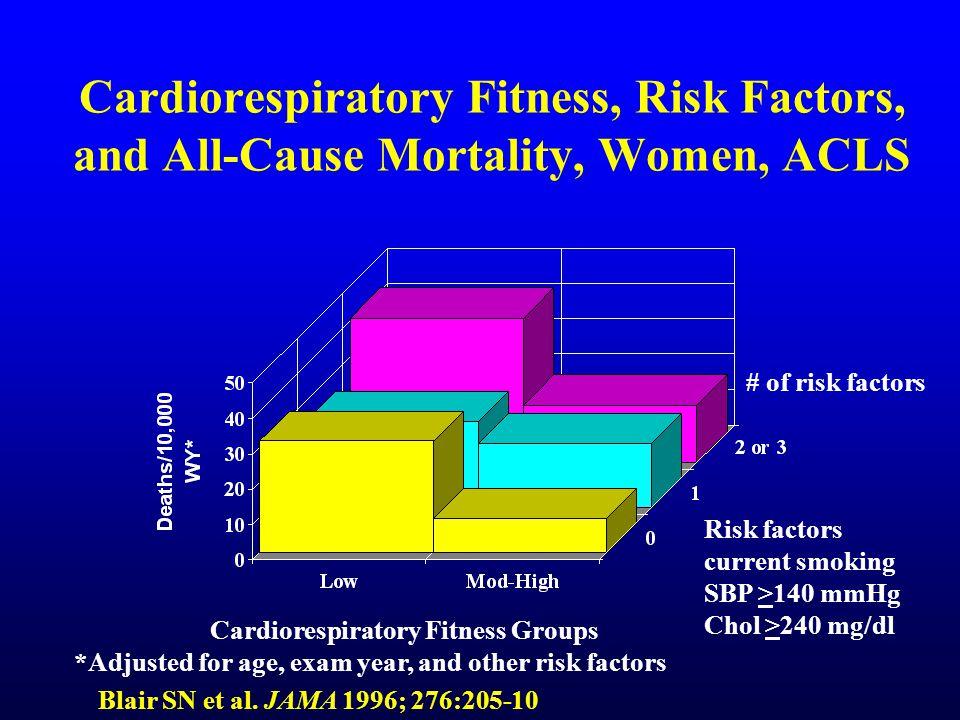 Functional Health Status