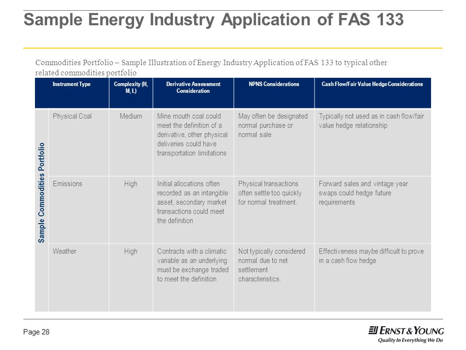 Page 28 Sample Energy Industry Application of FAS 133 Instrument TypeComplexity (H, M, L) Derivative Assessment Consideration NPNS ConsiderationsCash
