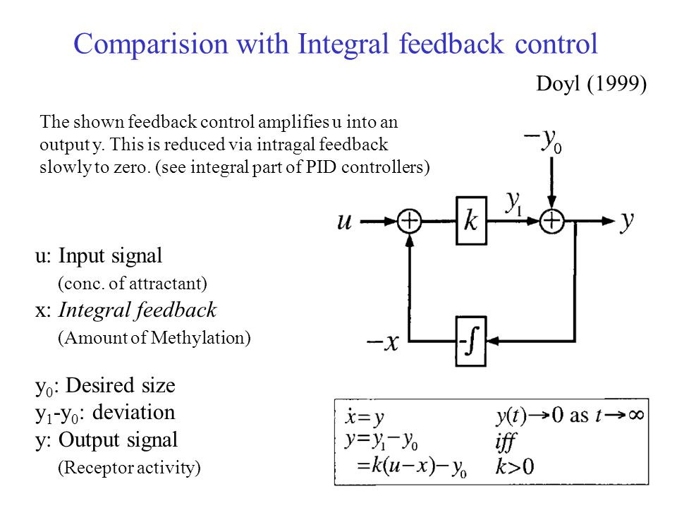Comparision with Integral feedback control y 0 : Desired size y 1 -y 0 : deviation y: Output signal (Receptor activity) u: Input signal (conc.